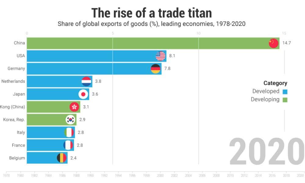 China's Economy: 40 Years of Soaring Exports