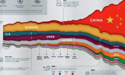 Visualizing 50 Years of Global Steel Production
