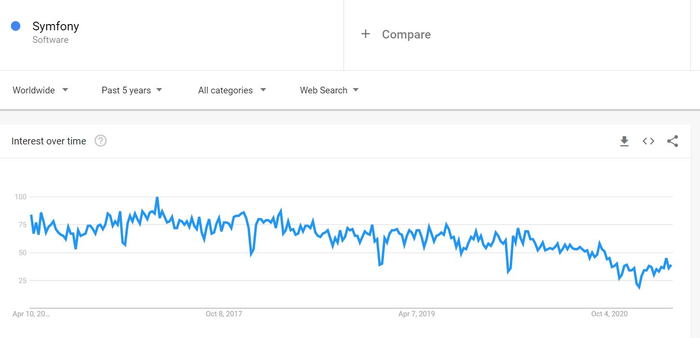 symfony interest over time