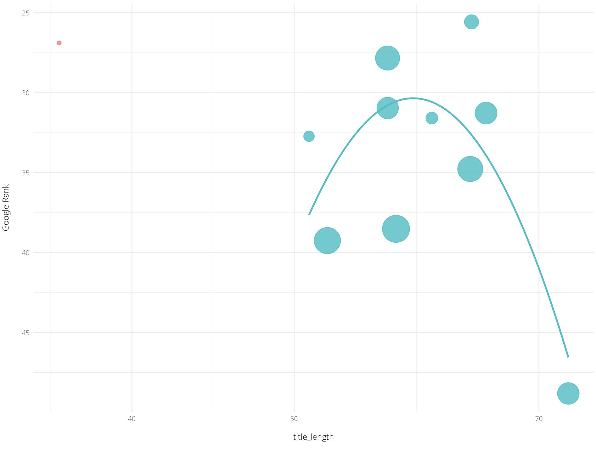 Graph plotting the average title tag length.