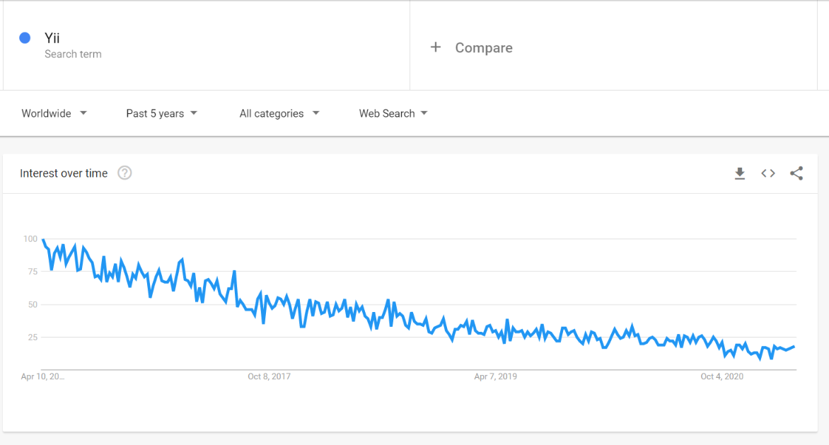 Yii interest over time