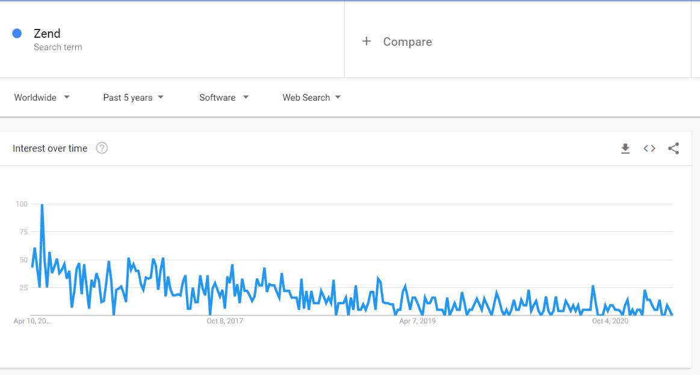 zend php framework interest over time