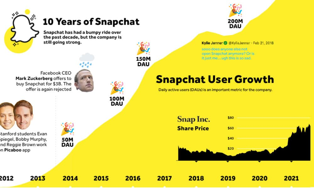 Timeline: Looking Back at 10 Years of Snapchat