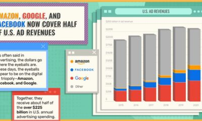 3 Companies Now Make Up 50% of U.S. Ad Revenues
