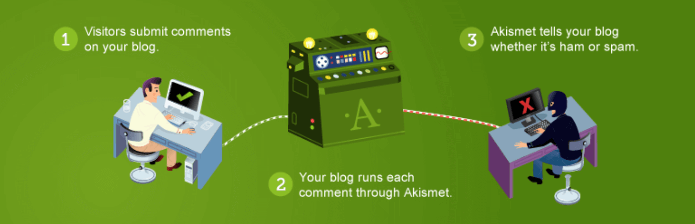 The Akismet Spam Protection plugin banner.