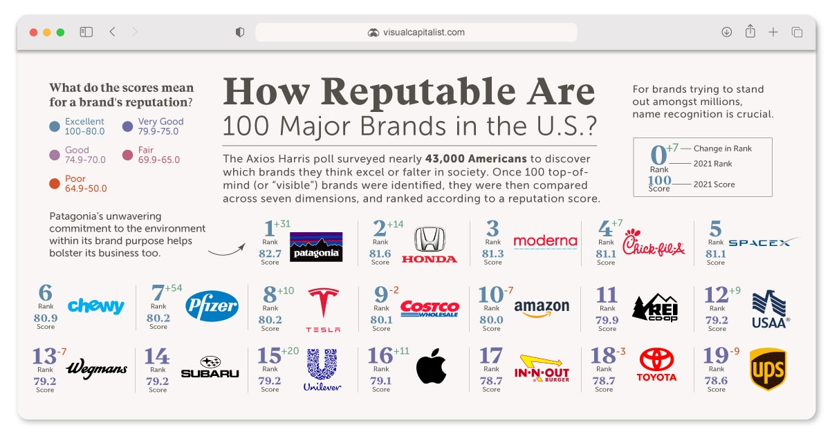 Ranked: The Reputation of 100 Major Brands in the U.S.