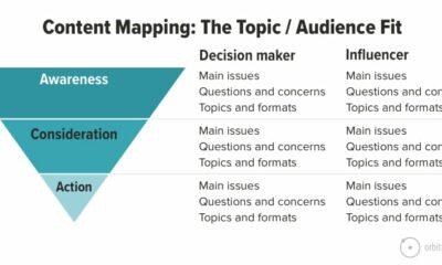 Content Strategy Explained in 180 Seconds | Orbit Media Studios