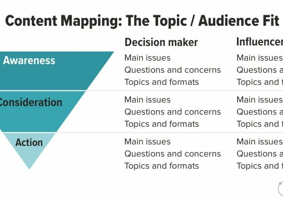 Content Strategy Explained in 180 Seconds   Orbit Media Studios
