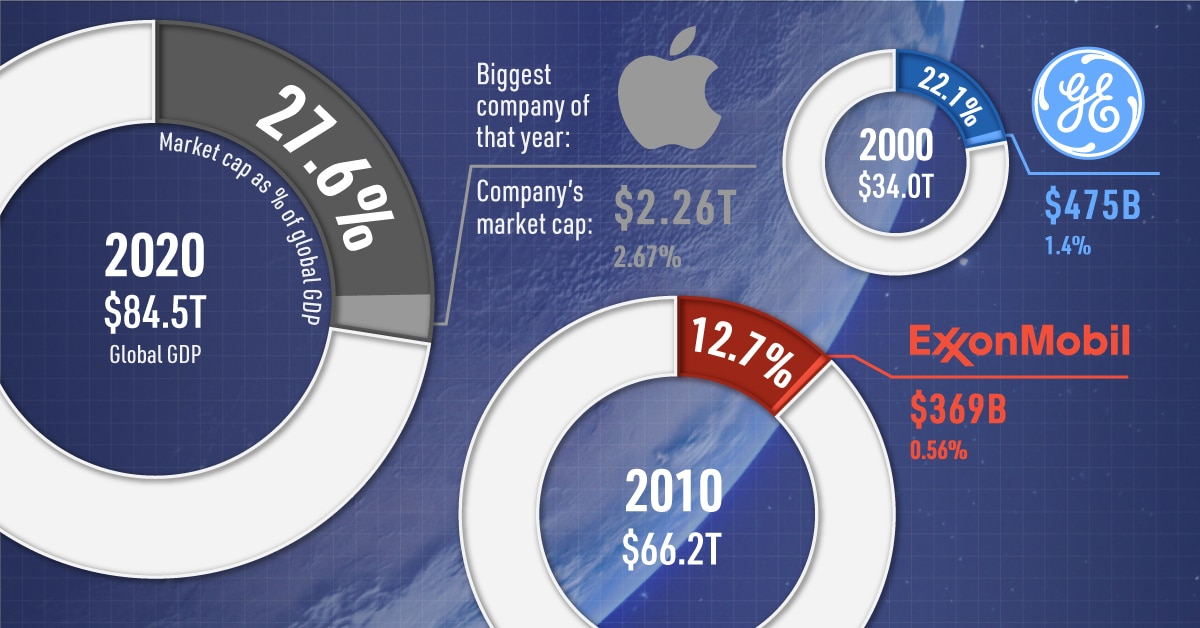 Top 50 Companies Proportion of World GDP