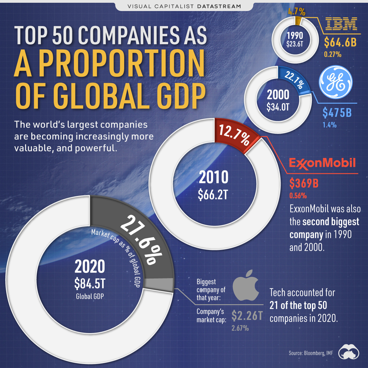 DS--Top-50-Companies-as-Proportion-of-Global-GDP
