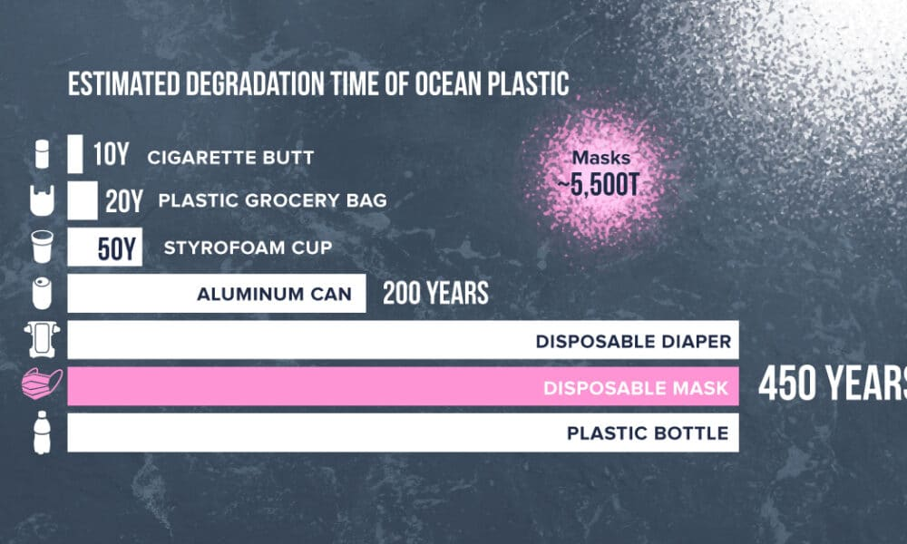 1.6 Billion Disposable Masks Entered Our Oceans in 2020