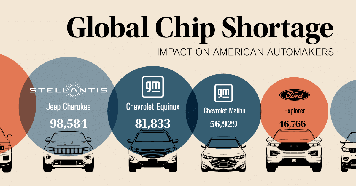 The Global Chip Shortage Impact on American Automakers