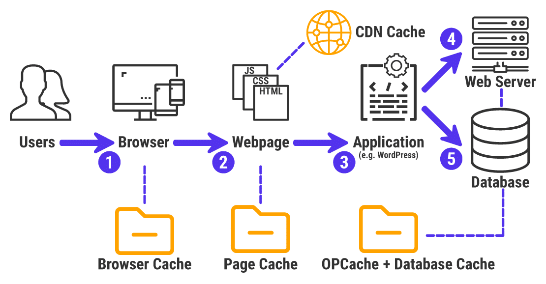 An infographic of how web caching works.