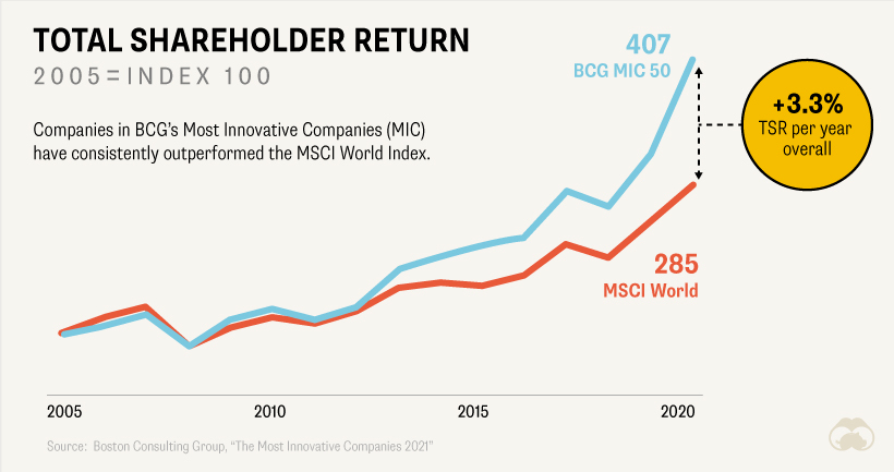 Most Innovative Companies 2021