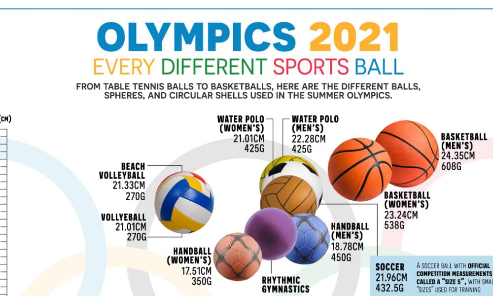 Olympics 2021: Comparing Every Sports Ball