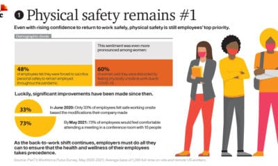 Four Ways to Energize a Post-Pandemic Workforce