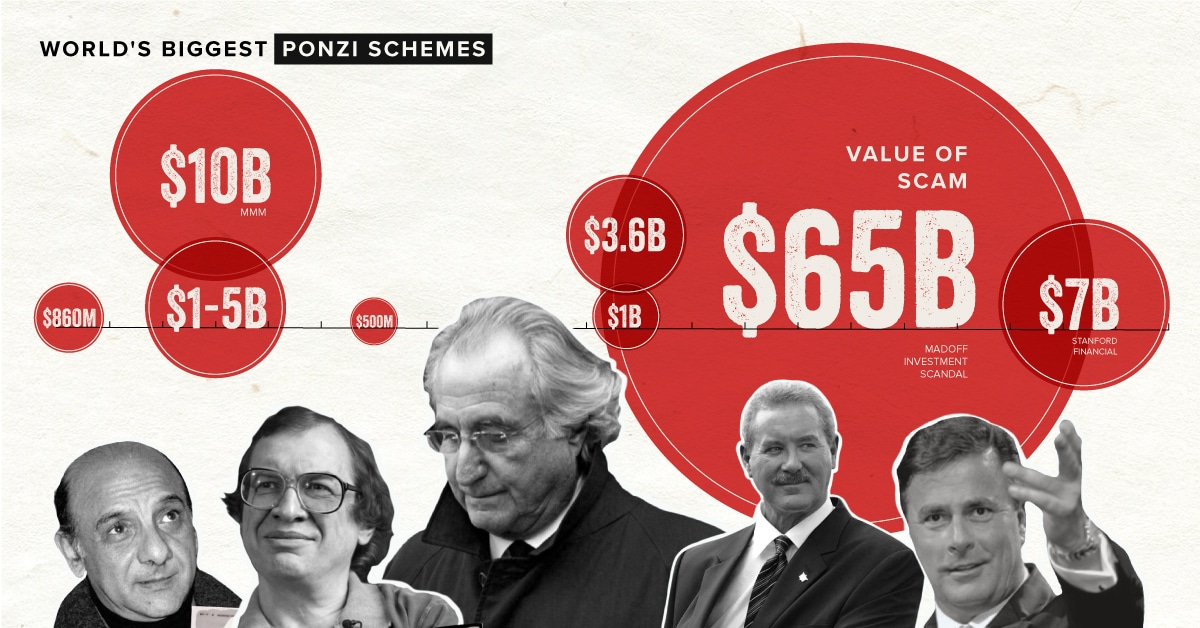Visualized: The Biggest Ponzi Schemes in Modern History