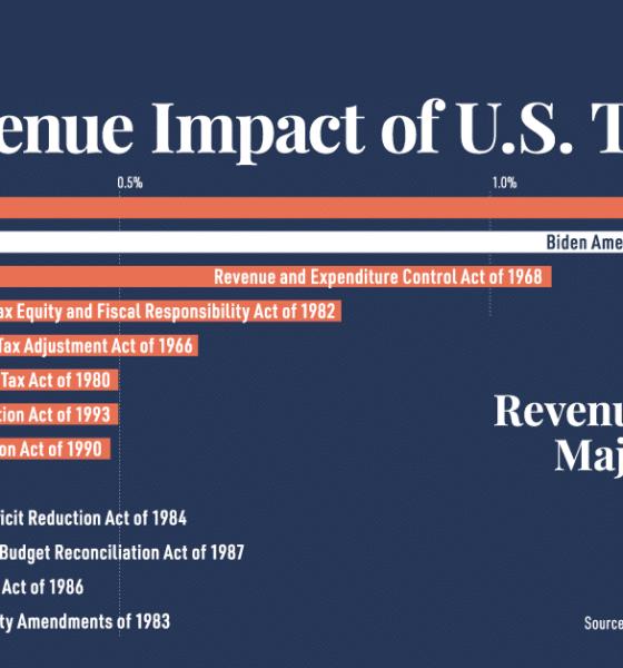 Ranked: The Revenue Impact of U.S. Tax Hikes