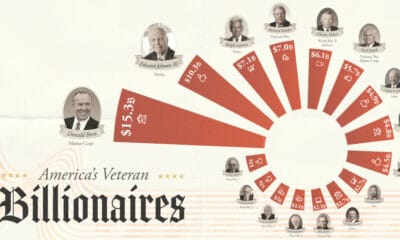 Ranked: The Richest Veterans in America