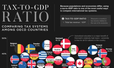 Tax-to-GDP Ratio: Comparing Tax Systems Around the World