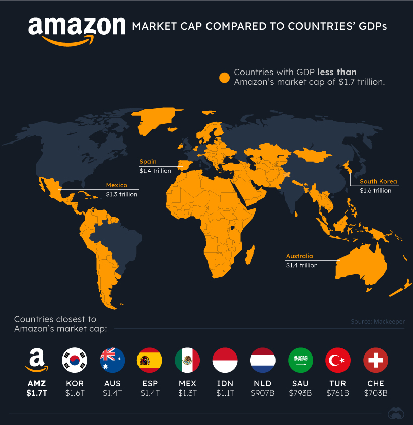 Tech Giants Country GDP Amazon