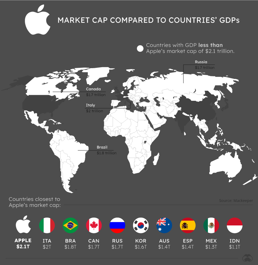 Tech Giants Country GDP Apple
