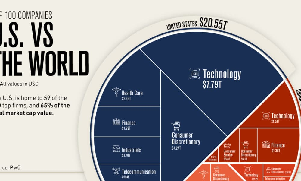 The Top 100 Companies of the World: The U.S. vs Everyone Else
