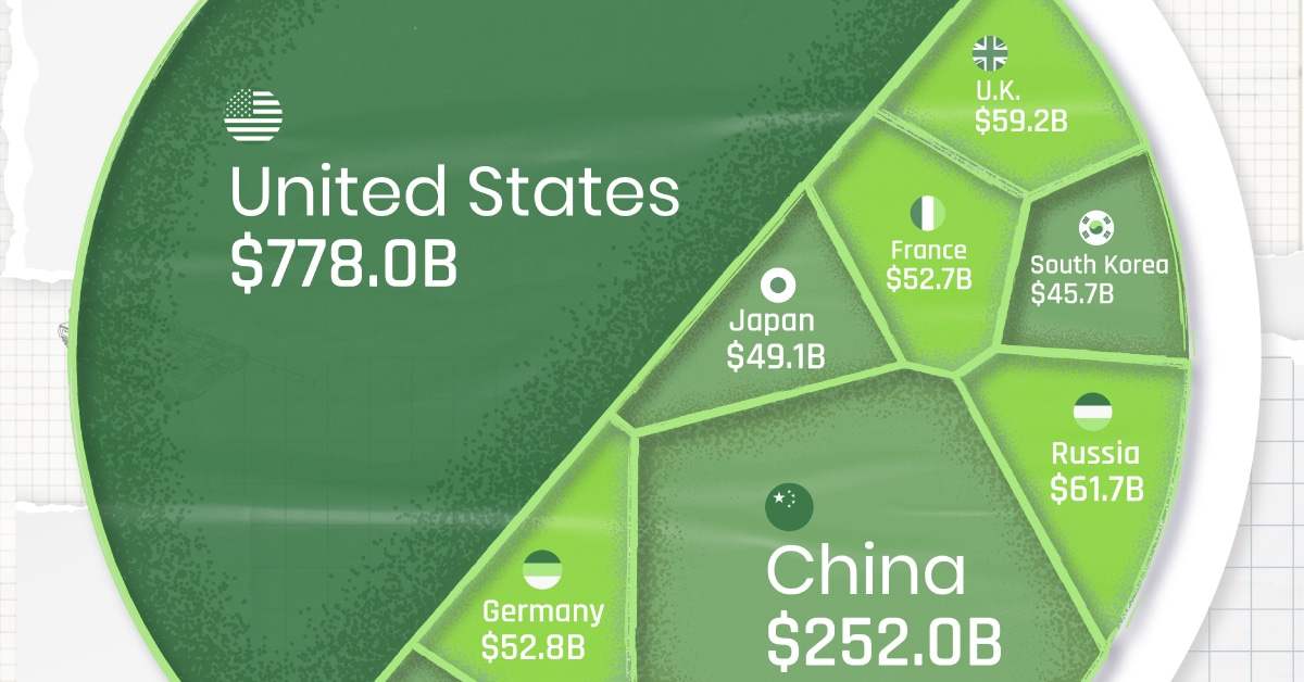 U.S. Military Spending vs Other Top Countries