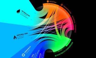 Visualizing the Flow of U.S. Energy Consumption