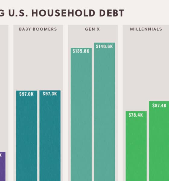 Visualizing U.S. Household Debt, by Generation
