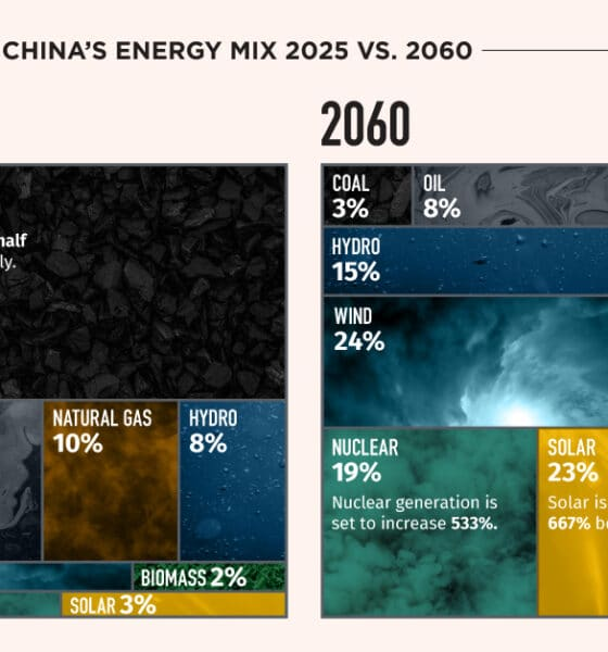Visualizing China's Energy Transition in 5 Charts