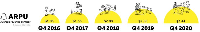 arpu revenue per user snapchat