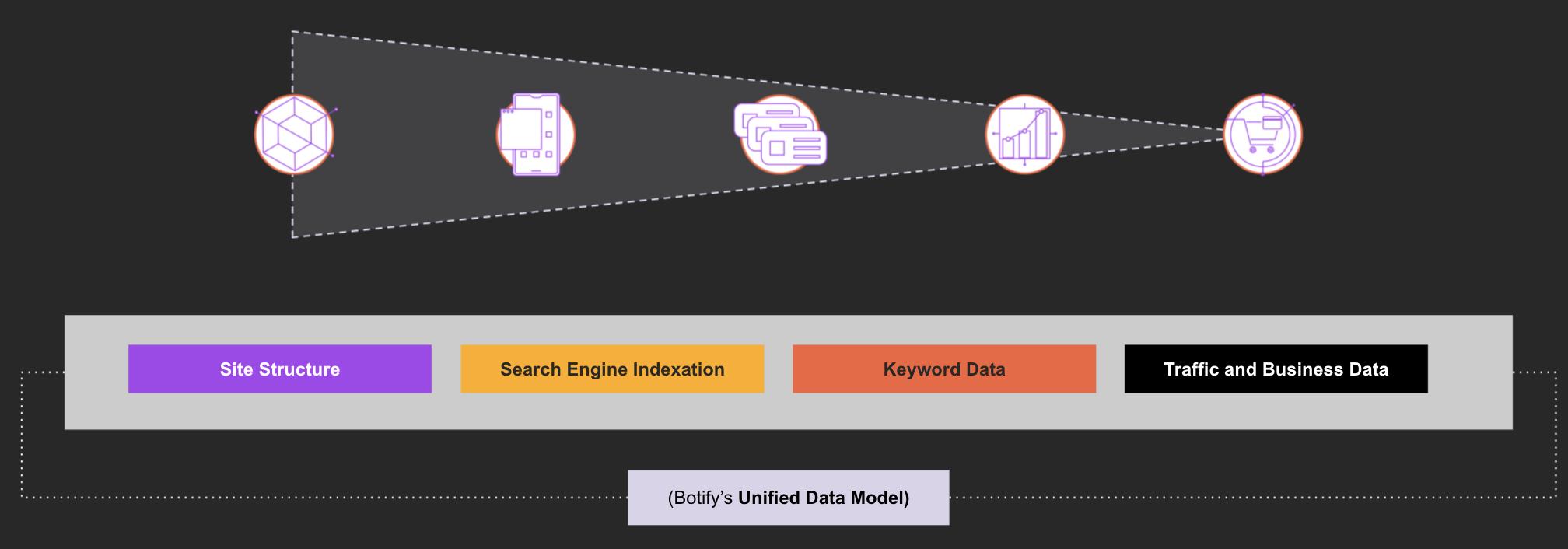 Botify's Unified Data Model