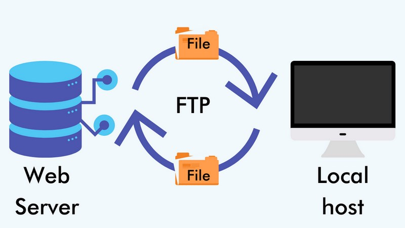 how FTP work