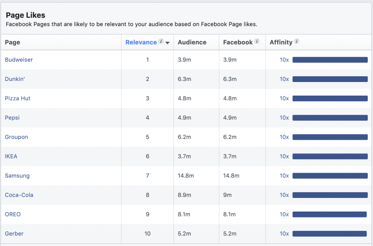 Pages likely relevant to audiences through likes.