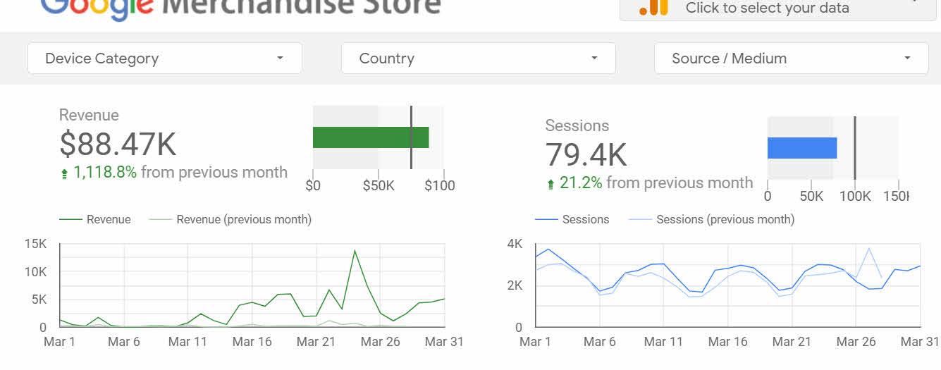 Charts with revenue and scorecard callouts.