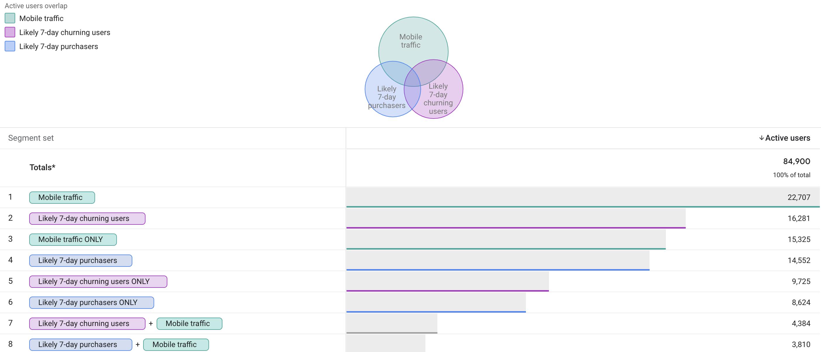 Segment overlap in Google Analytics 4 using predictive analytics.