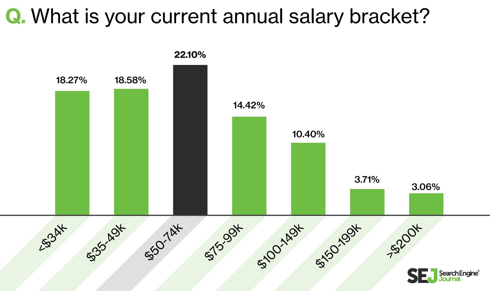 SEO Average by salary bracket