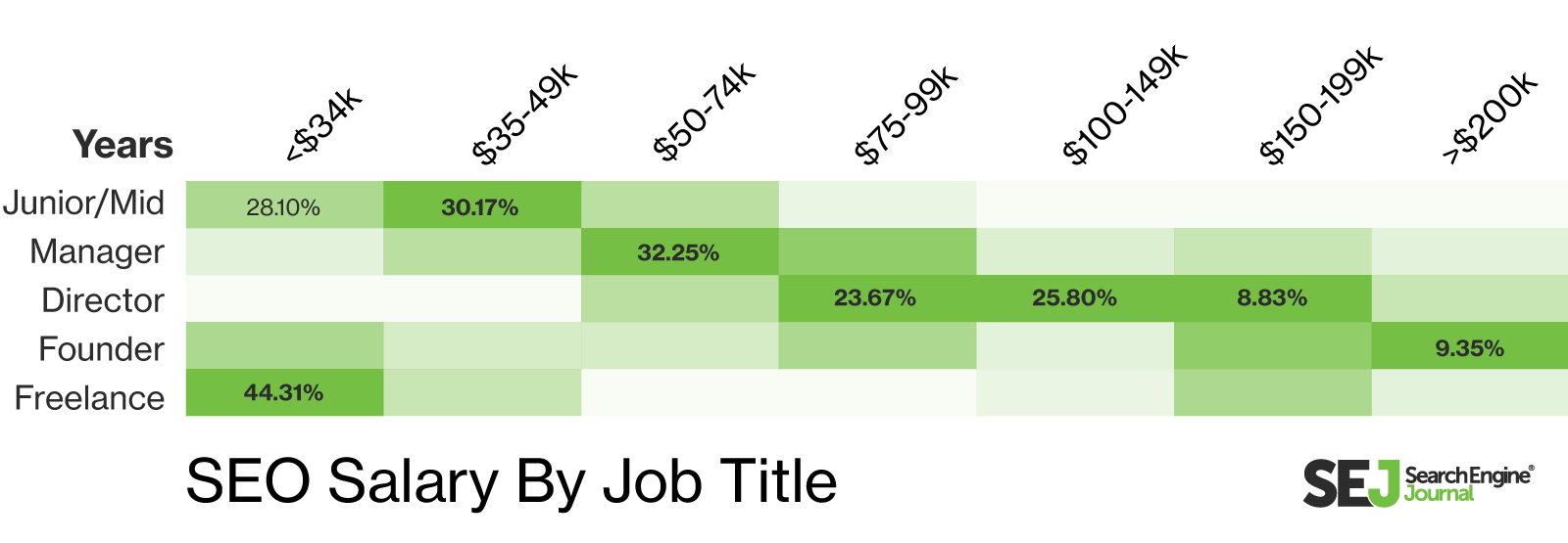 SEO Salary by Job Title