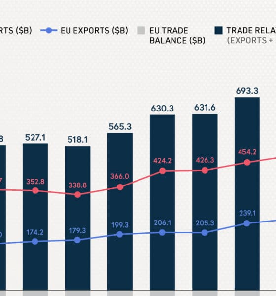China Displaces U.S. as the EU's Largest Trade Partner