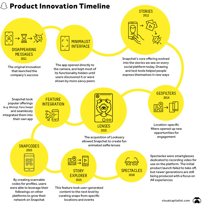snapchat feature product timeline