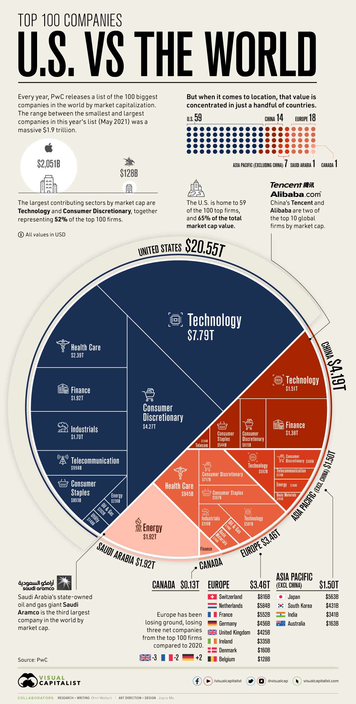 Top 100 Companies of the World vs US