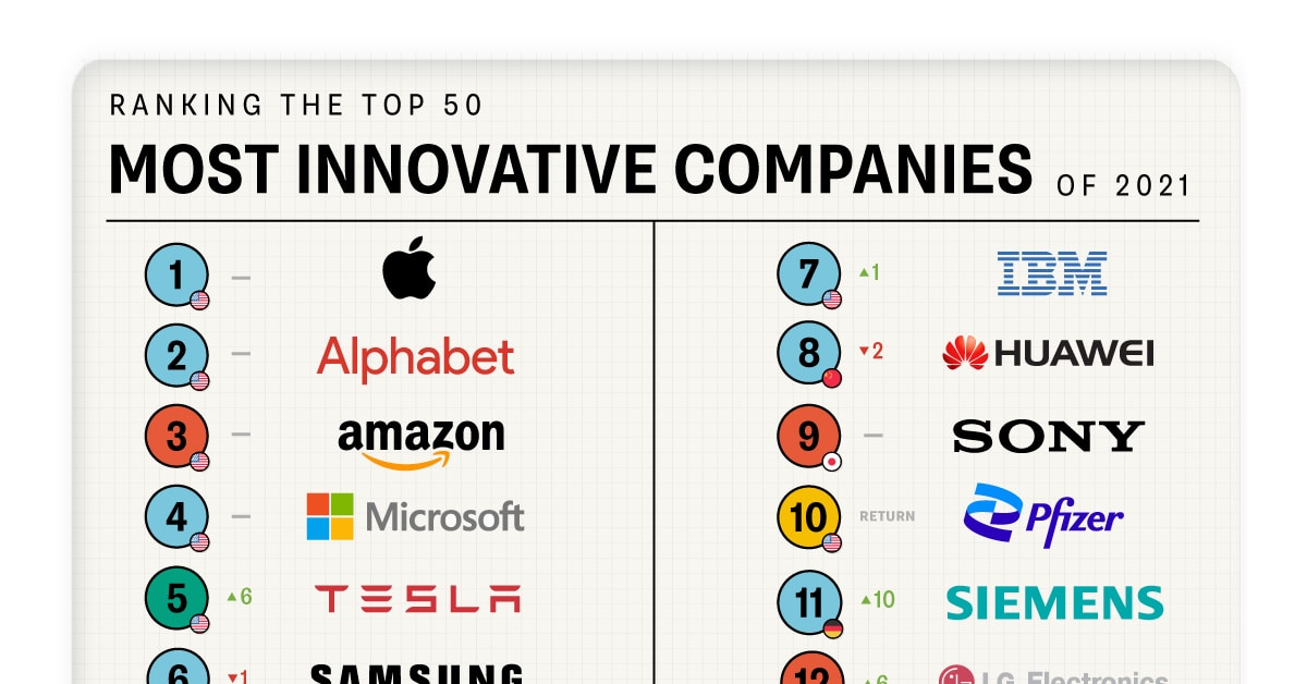 Ranked: The Most Innovative Companies in 2021