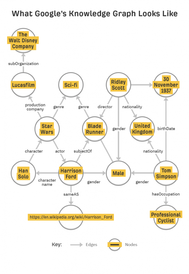 Semantic Search: What It Is & Why It Matters for SEO Today