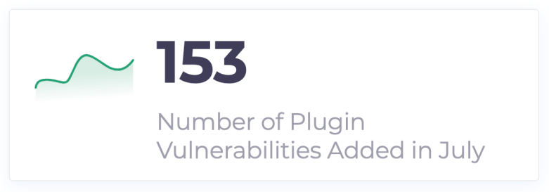 153 total plugin vulnerabilities added to WPScan database in July 2021