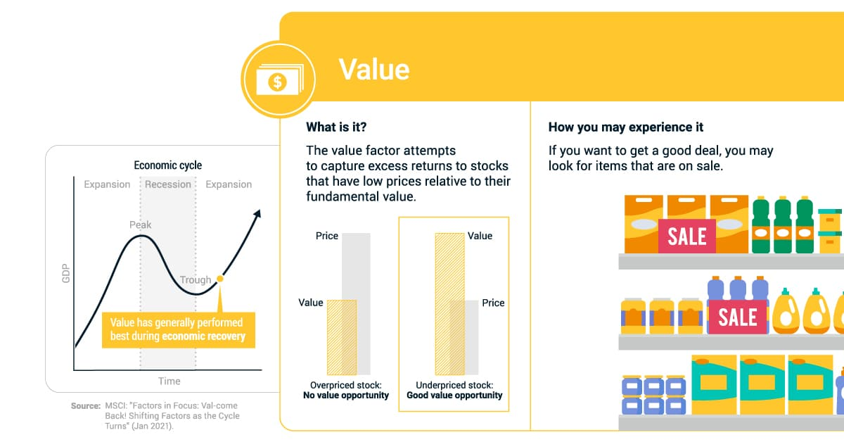 How Factor Investing Works, Using Everyday Examples