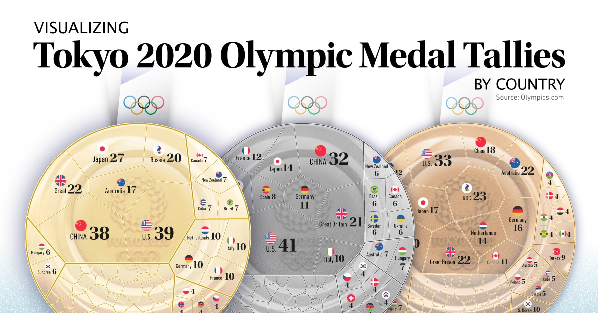 Olympic Medal Count: How Did Each Country Fare at Tokyo 2020