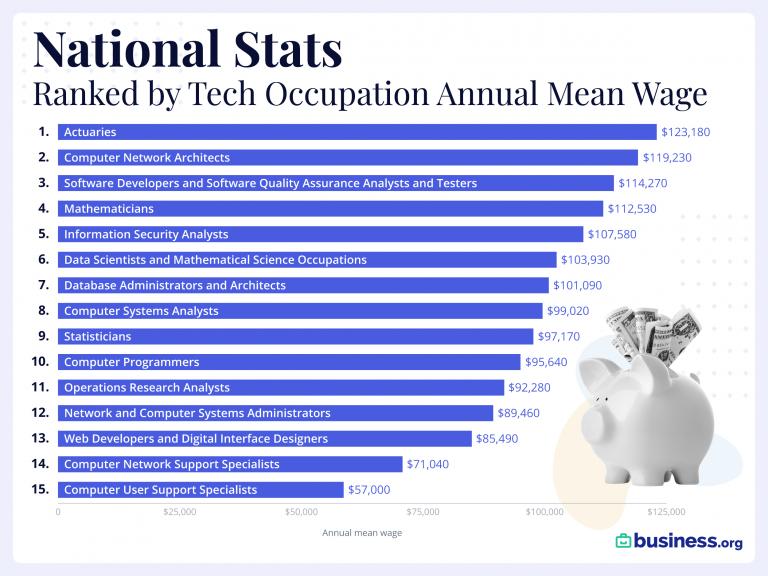 Highest Paying Tech Jobs US