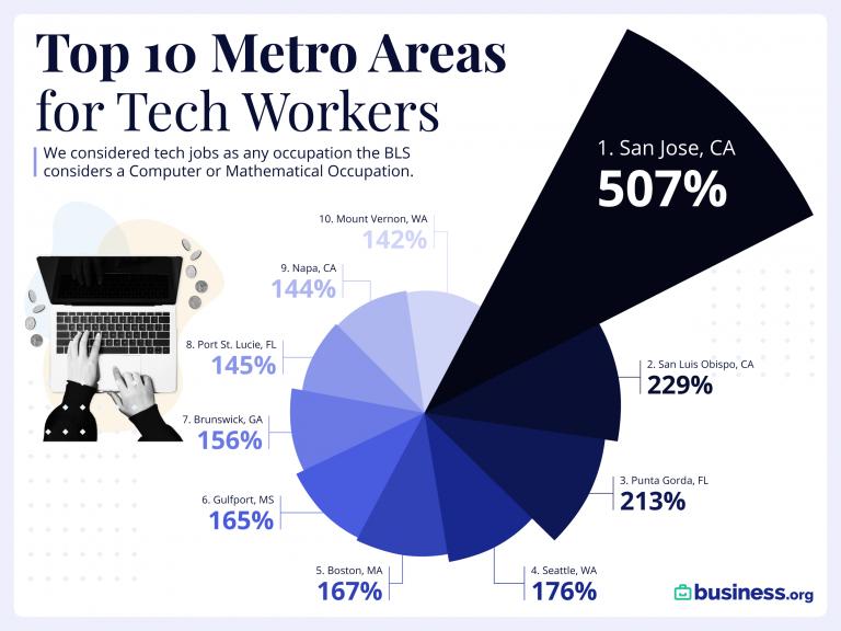 Top Tech Salaries