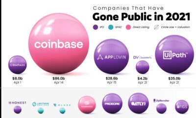 Companies Going Public in 2021: Visualizing IPO Valuations